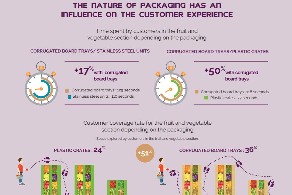 Number of customers buying fruit and vegetables increases when presented in corrugated board trays